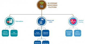 5g tech to monitor covid19