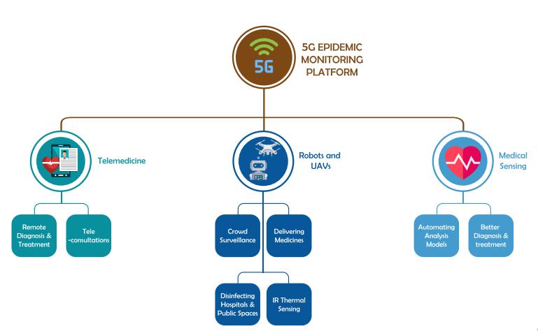 5g tech to monitor covid19